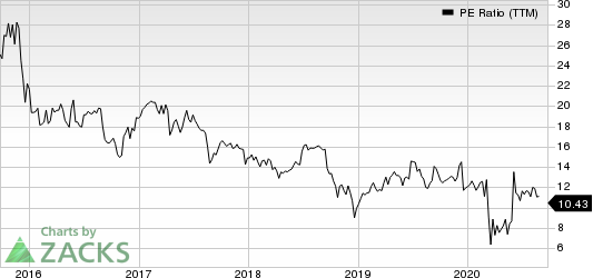 Apogee Enterprises, Inc. PE Ratio (TTM)