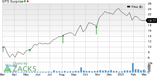 Green Brick Partners, Inc. Price and EPS Surprise