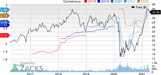 Premier Financial Corp. Price and Consensus
