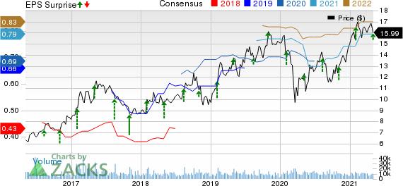 Viavi Solutions Inc. Price, Consensus and EPS Surprise