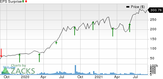 DocuSign Inc. Price and EPS Surprise