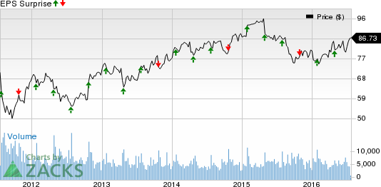 Varian (VAR): What's in Store for the Stock in Q3 Earnings?