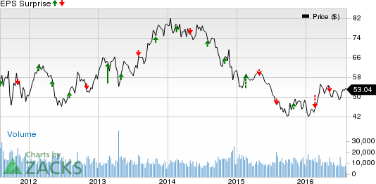 Fluor (FLR) Q2 Earnings: Disappointment in the Cards?
