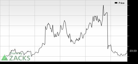 Clovis (CLVS) Stock Up on FDA Priority Review for Rucaparib