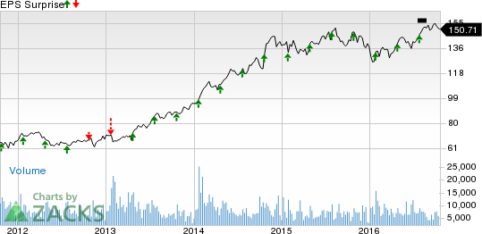 General Dynamics (GD) Q3 Earnings: Will It Beat Again?