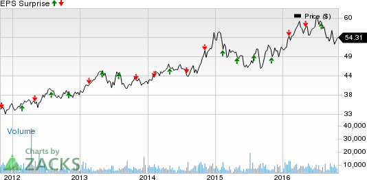 Eversource Energy (ES) Q3 Earnings: What's in the Cards?