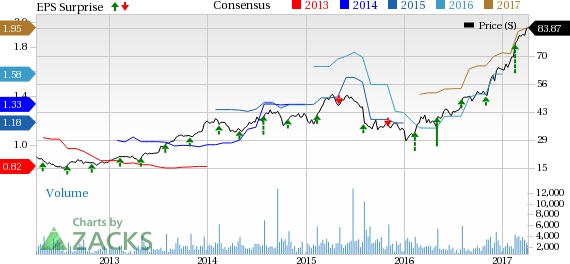 Cognex stock options