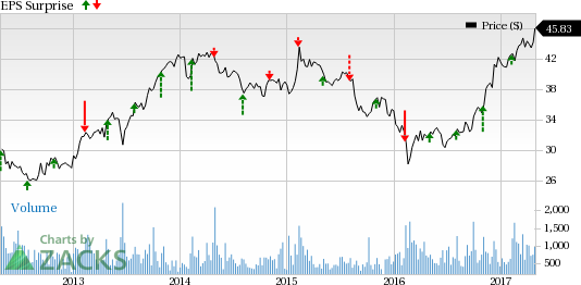 CNA Financial (CNA) Q1 Earnings: Is a Beat in the Cards?