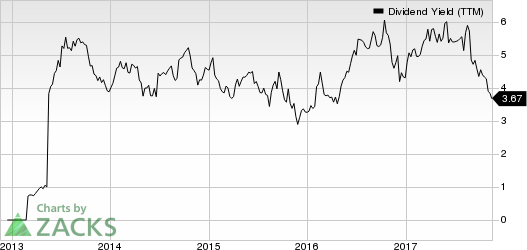 PBF Energy Inc. Dividend Yield (TTM)