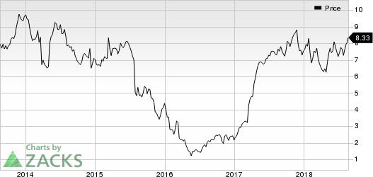 Everi Holdings Inc. Price
