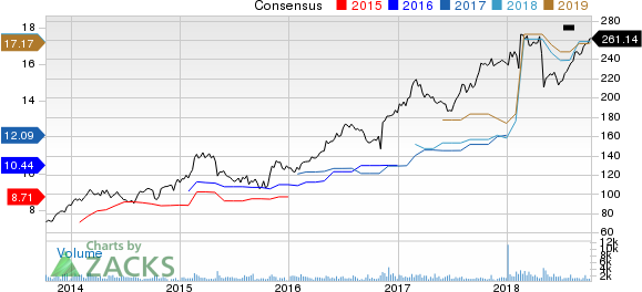 Huntington Ingalls Industries, Inc. Price and Consensus
