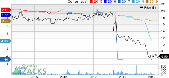 Blue Capital Reinsurance Holdings Ltd. Price and Consensus