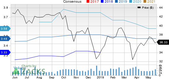 Cathay General Bancorp Price and Consensus