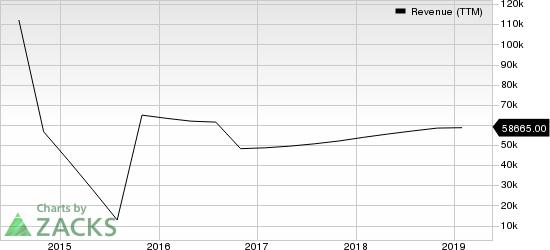 HP Inc. Revenue (TTM)