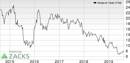 TiVo Corporation Dividend Yield (TTM)