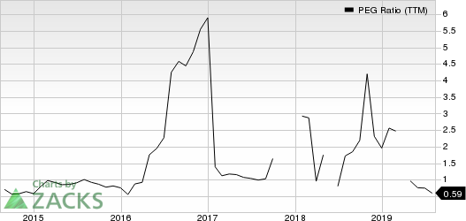 Alaska Air Group, Inc. PEG Ratio (TTM)