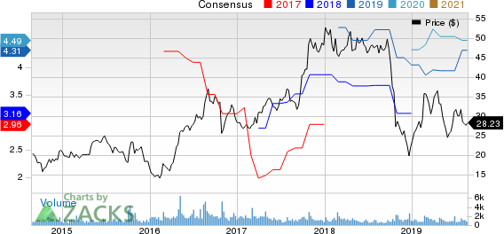 Kraton Corporation Price and Consensus