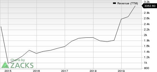 Take-Two Interactive Software, Inc. Revenue (TTM)