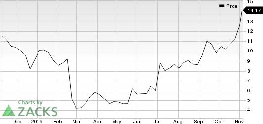 Karyopharm Therapeutics Inc. Price