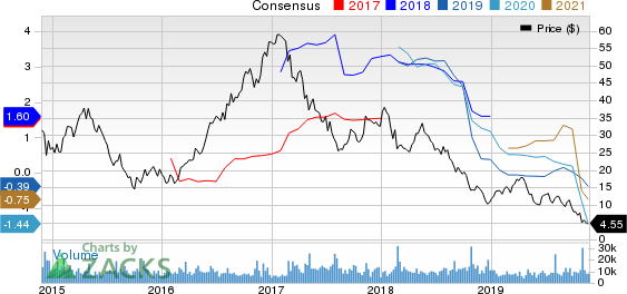U.S. Silica Holdings, Inc. Price and Consensus