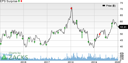 Lennar Corporation Price and EPS Surprise