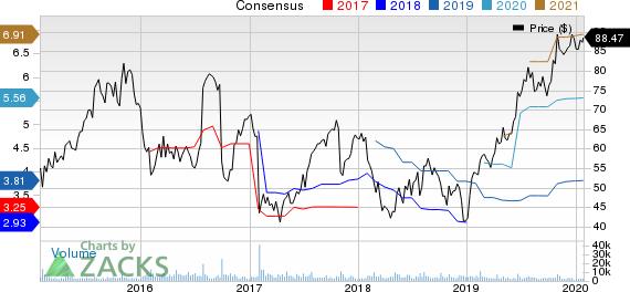 Tempur Sealy International, Inc. Price and Consensus