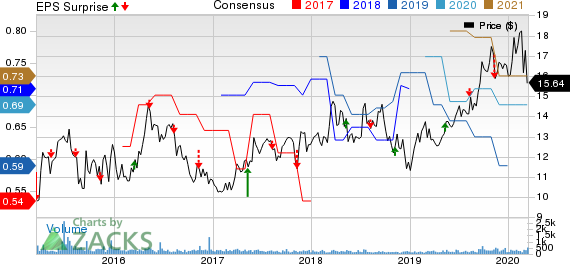 Consolidated Water Co. Ltd. Price, Consensus and EPS Surprise