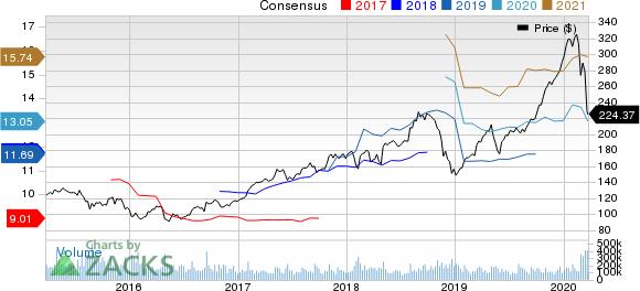 Apple Inc. Price and Consensus