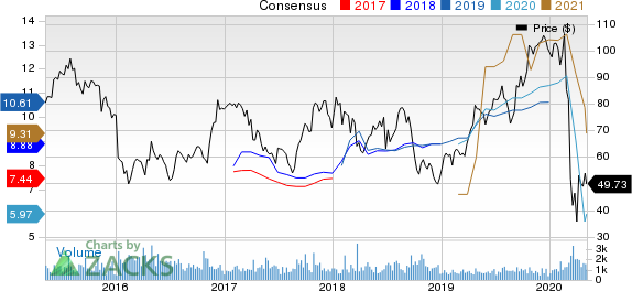 Group 1 Automotive Inc Price and Consensus
