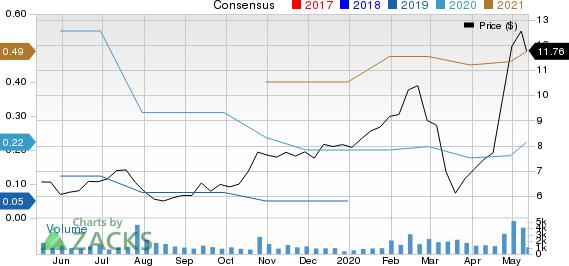 Calix Inc Price and Consensus
