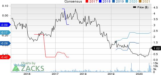 Kopin Corporation Price and Consensus