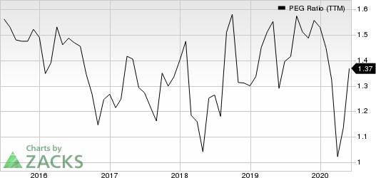 Lowes Companies, Inc. PEG Ratio (TTM)
