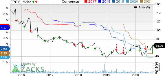 Stericycle, Inc. Price, Consensus and EPS Surprise