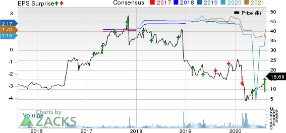 Healthways, Inc. Price, Consensus and EPS Surprise