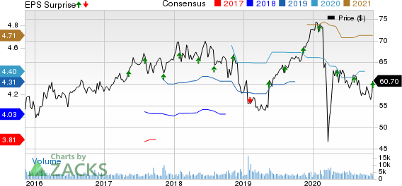 Amdocs Limited Price, Consensus and EPS Surprise