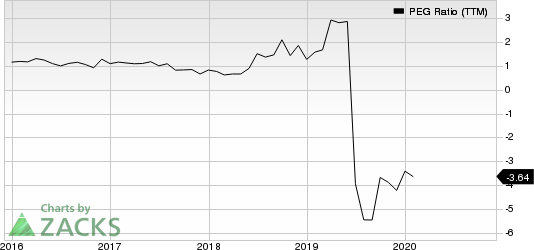 MACOM Technology Solutions Holdings, Inc. PEG Ratio (TTM)