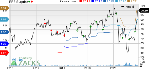 j2 Global, Inc. Price, Consensus and EPS Surprise