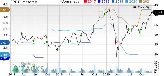 Jabil, Inc. Price, Consensus and EPS Surprise