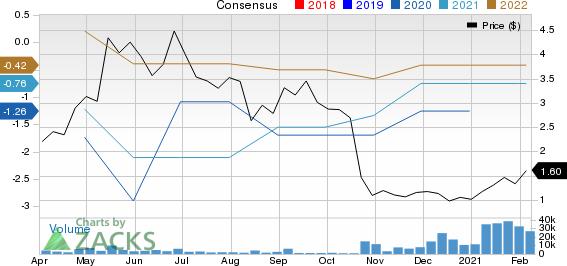 Baudax Bio, Inc. Price and Consensus