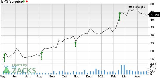 CAI International, Inc. Price and EPS Surprise