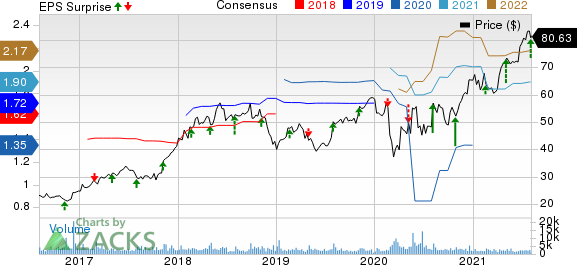 Globus Medical, Inc. Price, Consensus and EPS Surprise