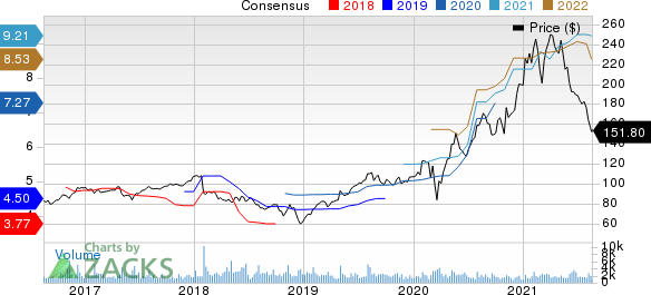 The Scotts MiracleGro Company Price and Consensus