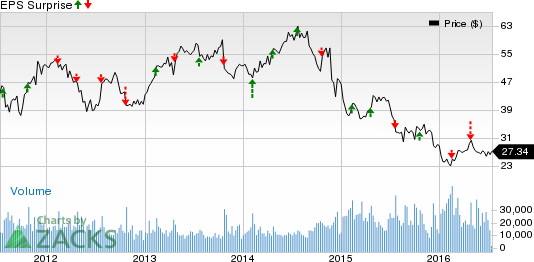 FMC Technologies (FTI) Q2 Earnings: A Surprise in Store?