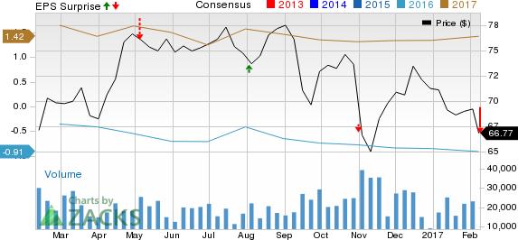 Occidental Petroleum (OXY) Q4 Loss Wider, Revenues Beat