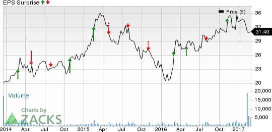 Leisure Stocks' Q4 Earnings on Feb 28: AMC, SEAS, CHDN, ILG