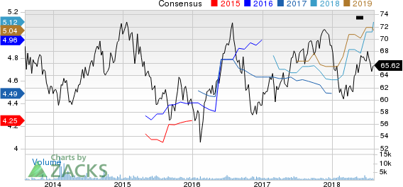 W.P. Carey Inc. Price and Consensus