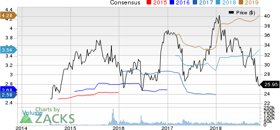Synchrony Financial Price and Consensus