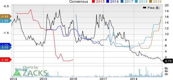 Curis, Inc. Price and Consensus
