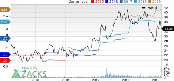 SP Plus Corporation Price and Consensus