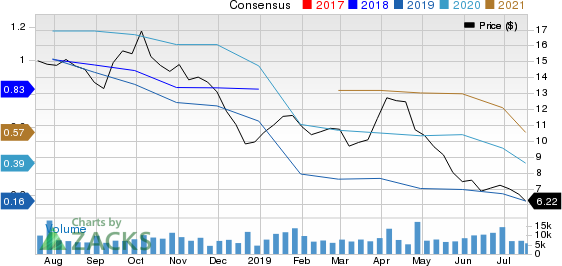 RPC, Inc. Price and Consensus